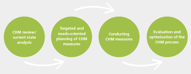 Chrestos_Corporate Health Management consulting_CHM-Footer